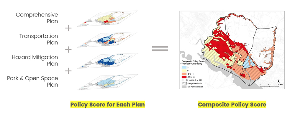 PIRS compares several types of plans and develops a composite score to show where gaps or incompatibility may make a community more vulnerable to hazards. Graphic by Chris A. Johns.